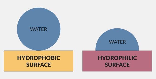Hydrophobic-v-Hydrophilic-v2